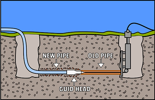 Trenchless Sewer Line Monroe